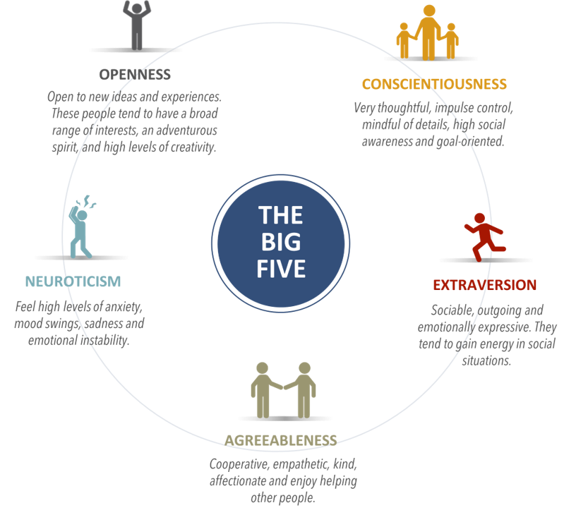 Figure 1: The Big Five Model of Personality