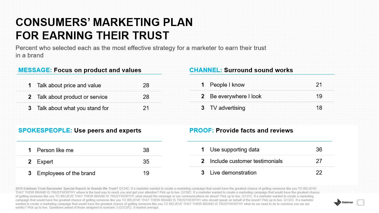 Edelman Trust Barometer Special Report: In Brands We Trust?